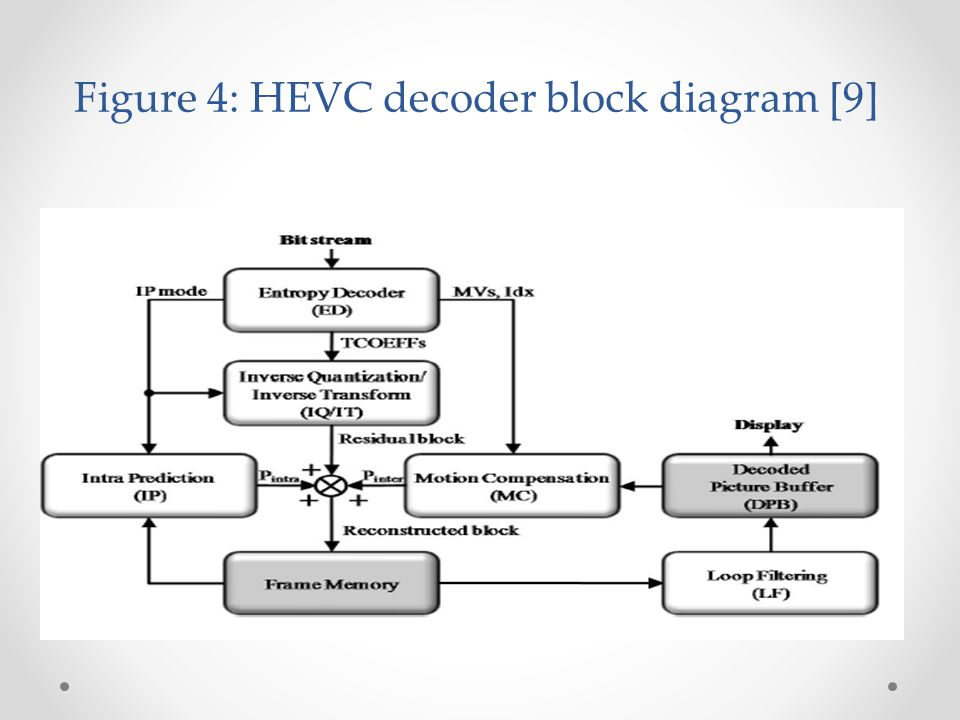 complexity reduction in hevc intra coding and comparison